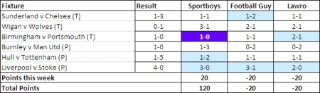 Week 2 scores