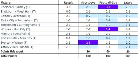 Challenge Lawro Week 4 results