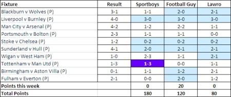 Challeng Lawro Week 5 scores.